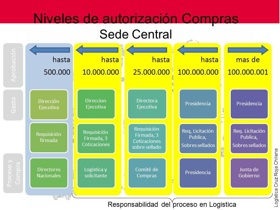 Niveles de autorización Compras Sede Central