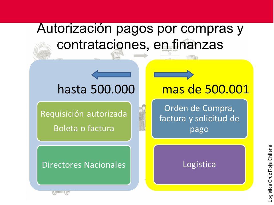 Autorización pagos por compras y contrataciones, en finanzas