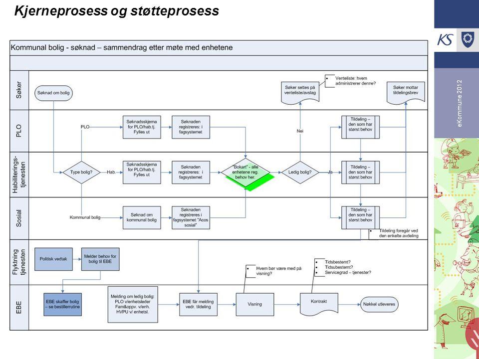 Kjerneprosess og støtteprosess