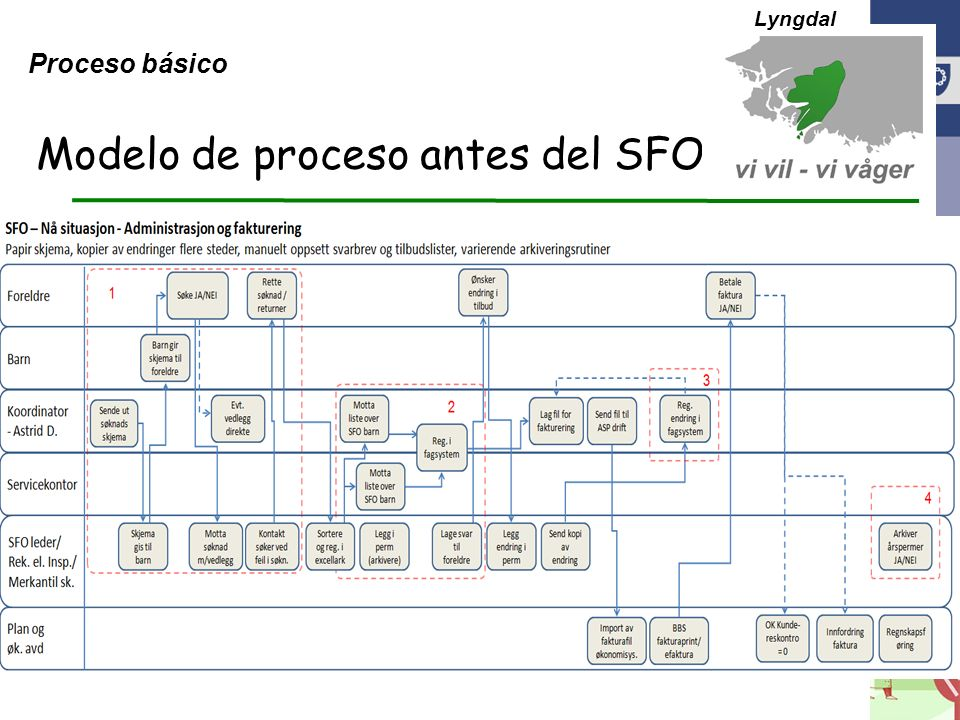 Modelo de proceso antes del SFO