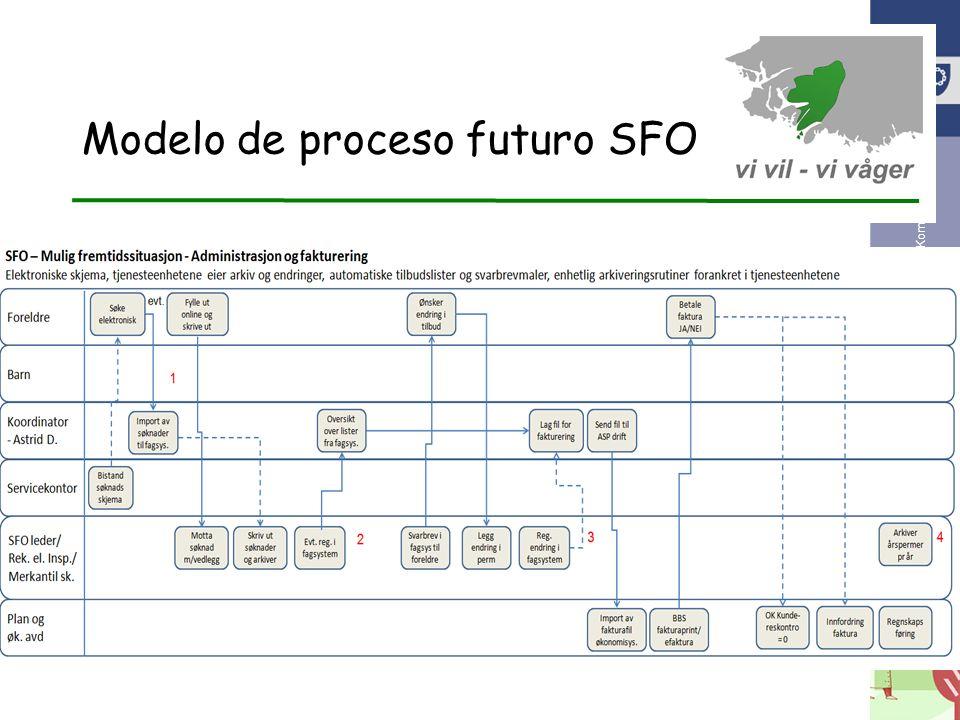 Modelo de proceso futuro SFO