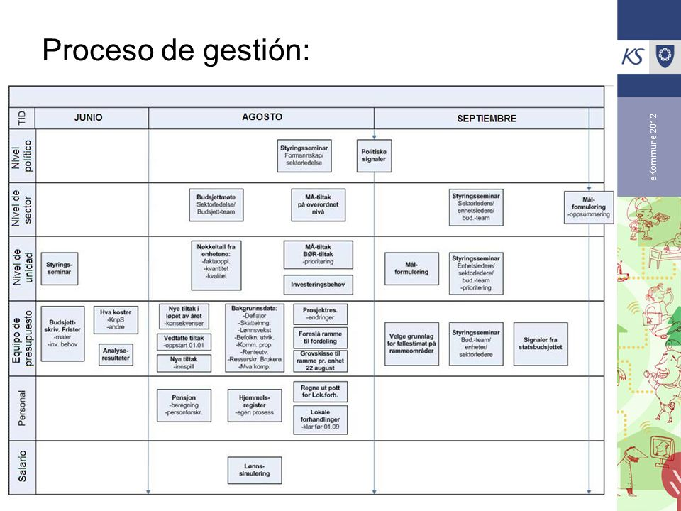 Proceso de gestión: eKommune 2012