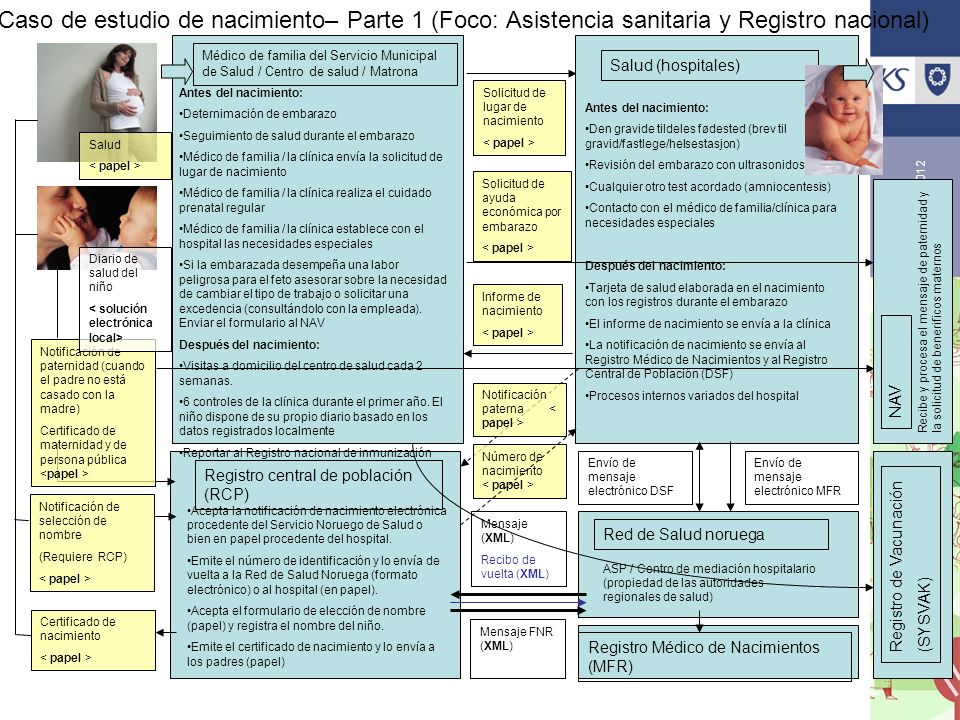 Caso de estudio de nacimiento– Parte 1 (Foco: Asistencia sanitaria y Registro nacional)