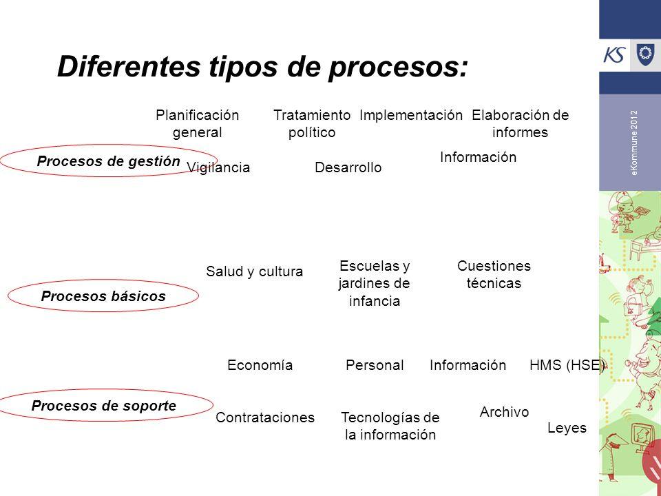 Diferentes tipos de procesos: