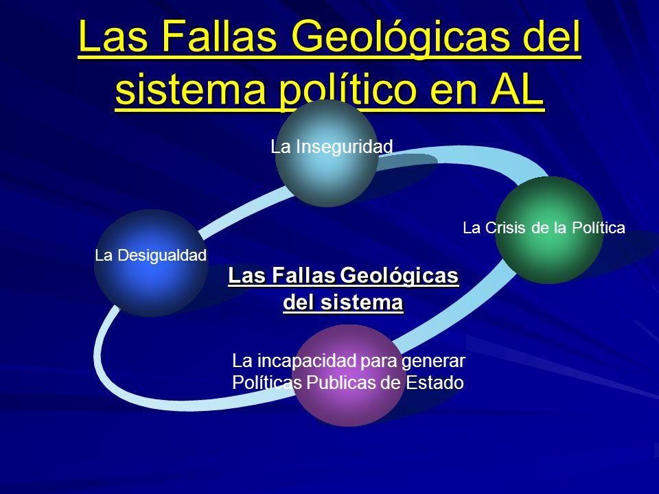 Las Fallas Geológicas del sistema político en AL