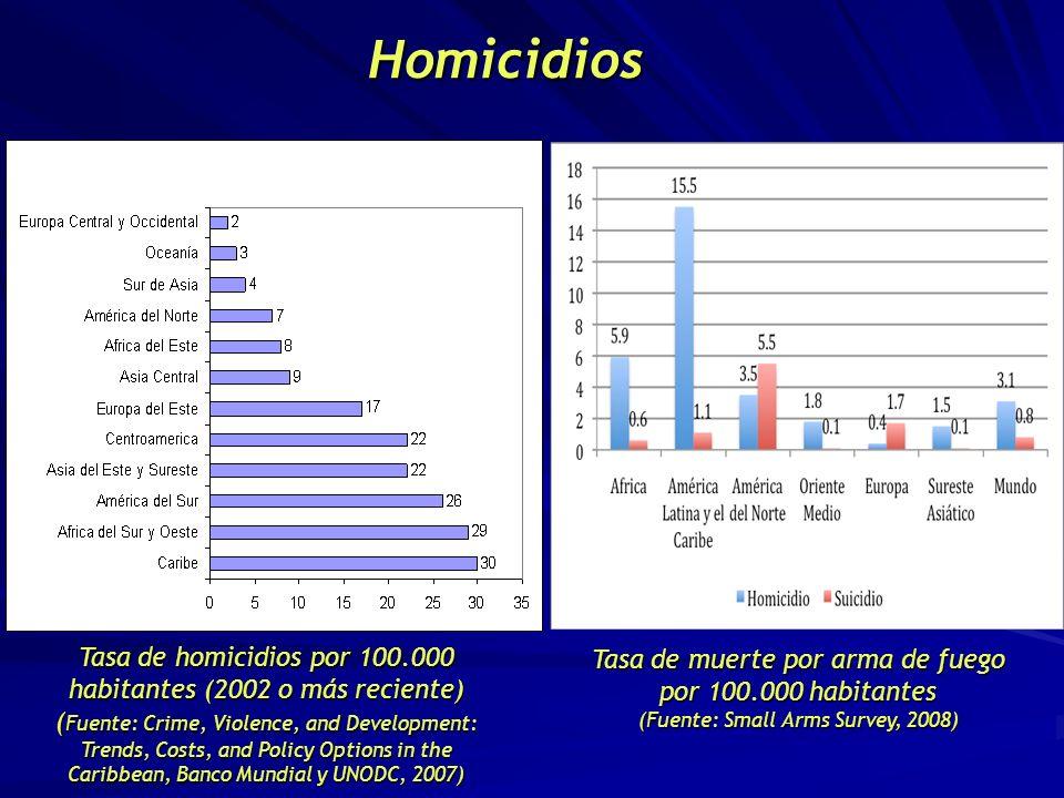 Homicidios Tasa de muerte por arma de fuego por 100.000 habitantes (Fuente: Small Arms Survey, 2008)