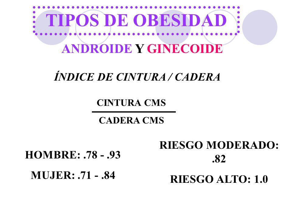 ÍNDICE DE CINTURA / CADERA