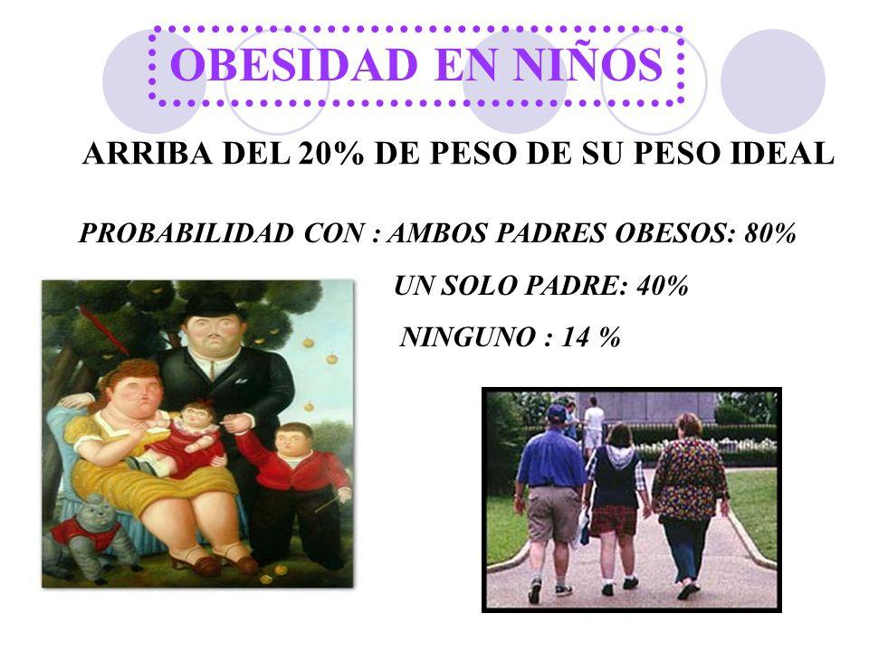 OBESIDAD EN NIÑOS ARRIBA DEL 20% DE PESO DE SU PESO IDEAL