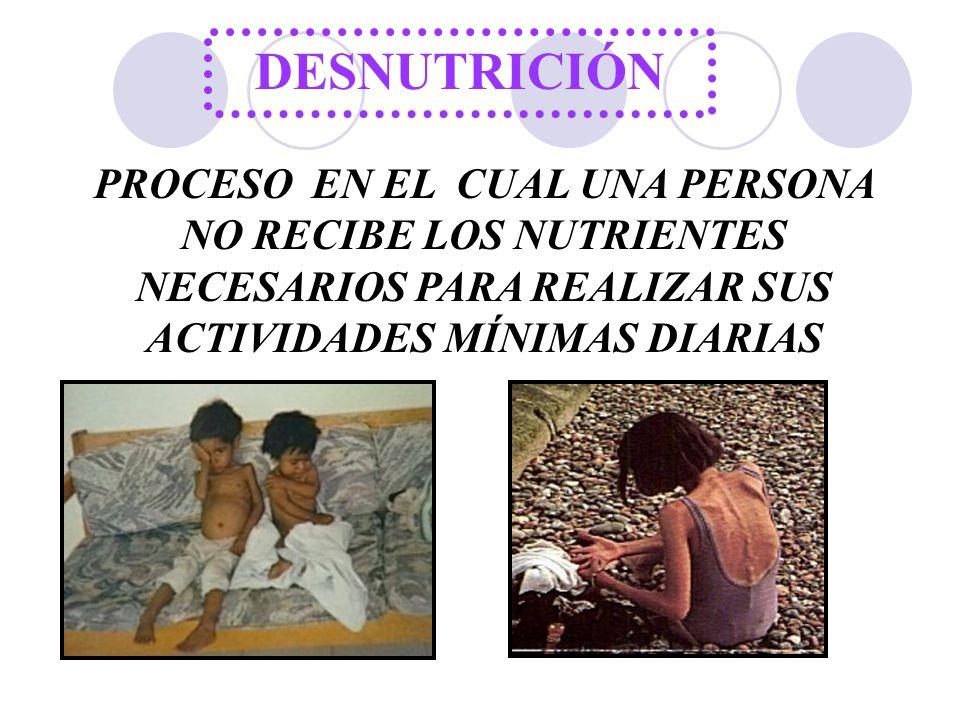 DESNUTRICIÓN PROCESO EN EL CUAL UNA PERSONA NO RECIBE LOS NUTRIENTES NECESARIOS PARA REALIZAR SUS ACTIVIDADES MÍNIMAS DIARIAS.