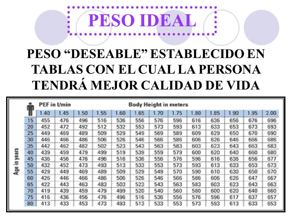 PESO IDEAL PESO DESEABLE ESTABLECIDO EN TABLAS CON EL CUAL LA PERSONA TENDRÁ MEJOR CALIDAD DE VIDA.