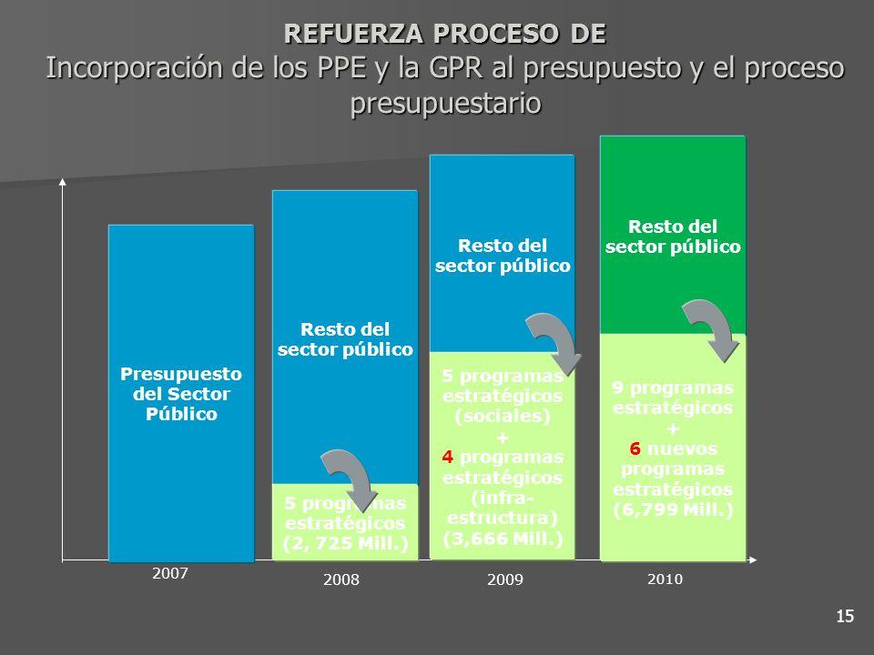 REFUERZA PROCESO DE Incorporación de los PPE y la GPR al presupuesto y el proceso presupuestario