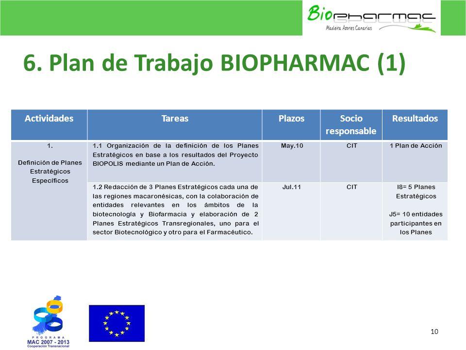 6. Plan de Trabajo BIOPHARMAC (1)