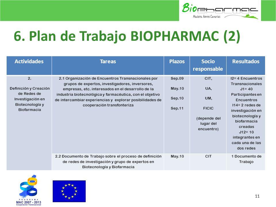 6. Plan de Trabajo BIOPHARMAC (2)