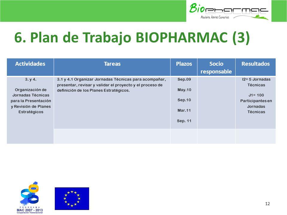 6. Plan de Trabajo BIOPHARMAC (3)