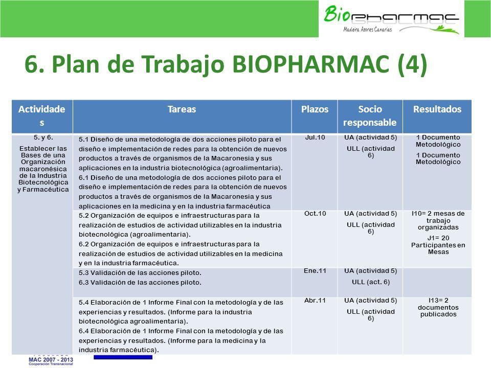 6. Plan de Trabajo BIOPHARMAC (4)