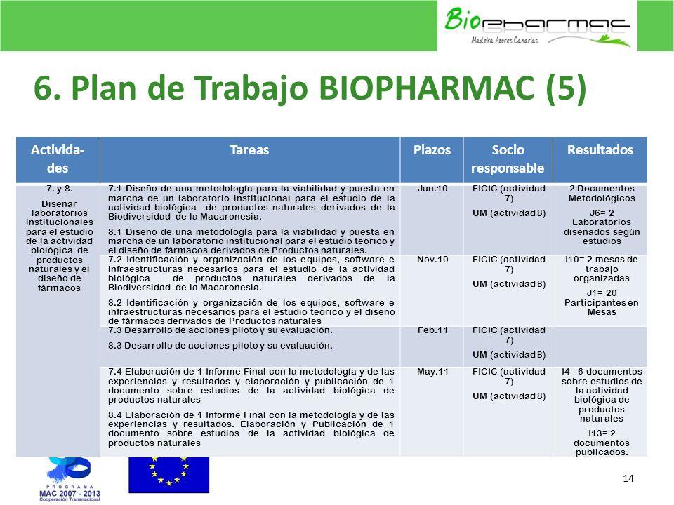 6. Plan de Trabajo BIOPHARMAC (5)