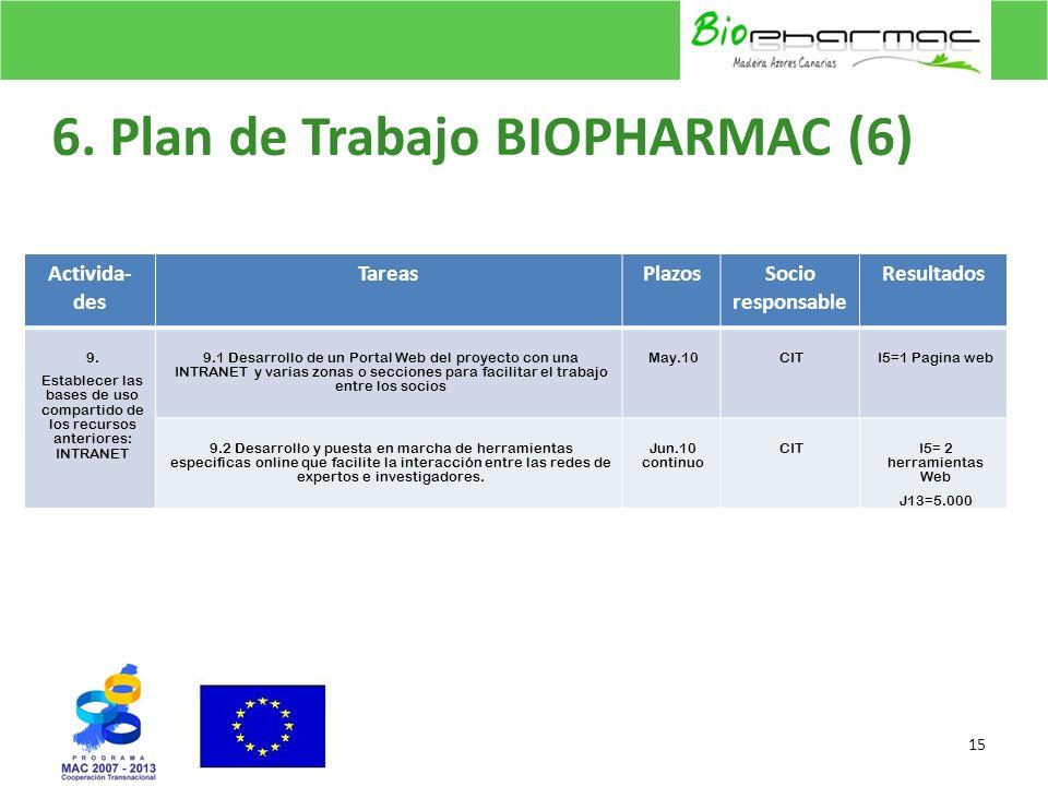 6. Plan de Trabajo BIOPHARMAC (6)
