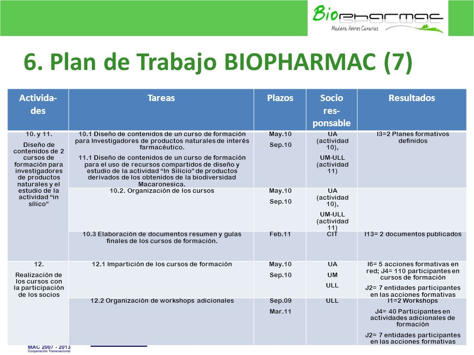 6. Plan de Trabajo BIOPHARMAC (7)