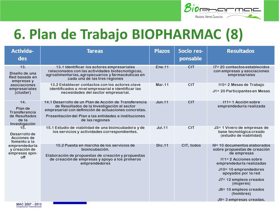 6. Plan de Trabajo BIOPHARMAC (8)