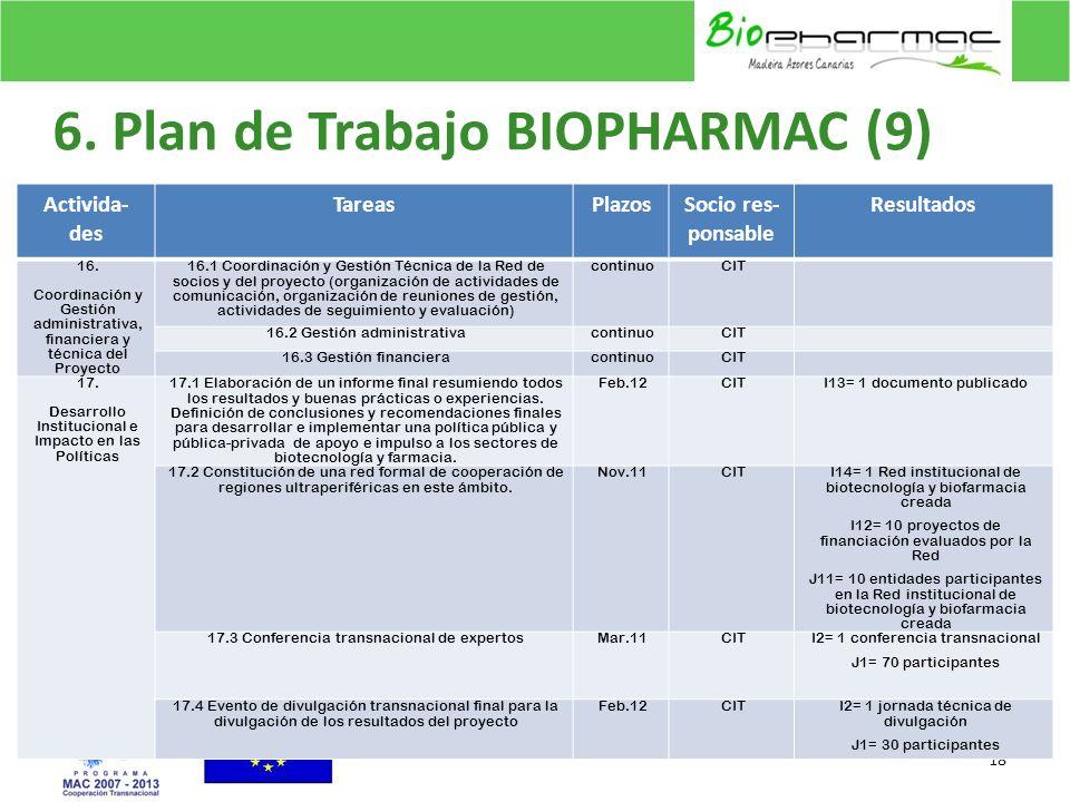 6. Plan de Trabajo BIOPHARMAC (9)