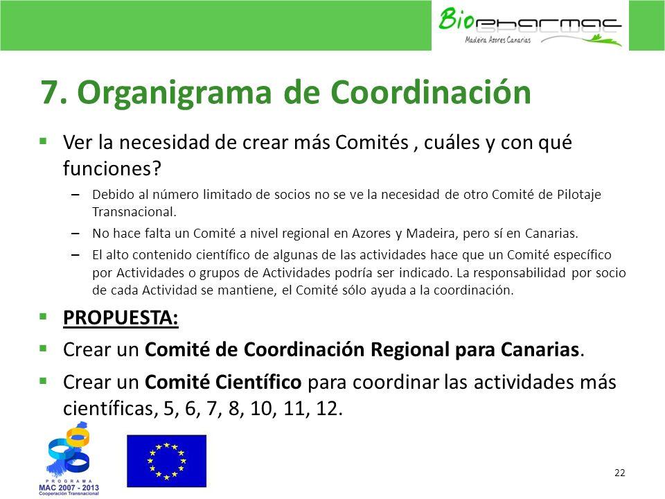 7. Organigrama de Coordinación