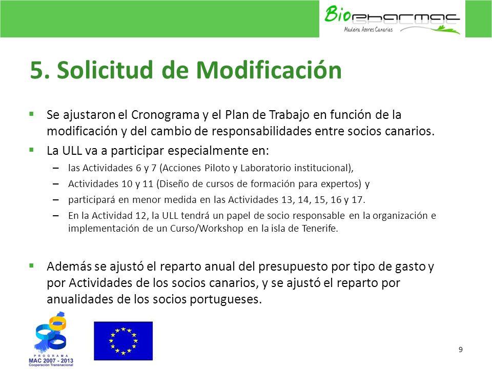 5. Solicitud de Modificación