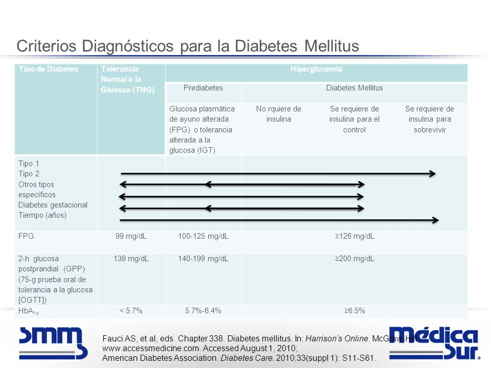 Diabetes Mellitus. Diabetes Mellitus Diabetes Mellitus