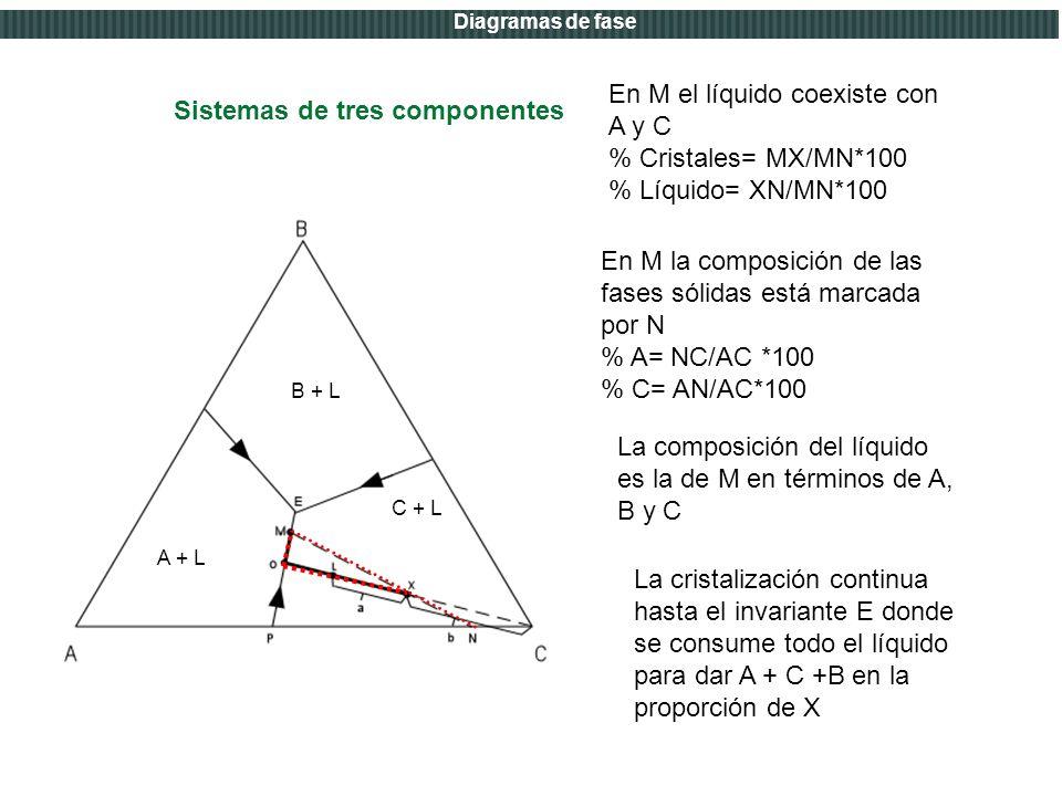 Introducción a los diagramas de fase para el diseño de materiales ...