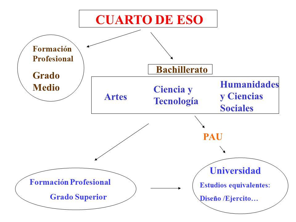 CUARTO DE ESO Grado Medio Bachillerato Humanidades y Ciencias ...