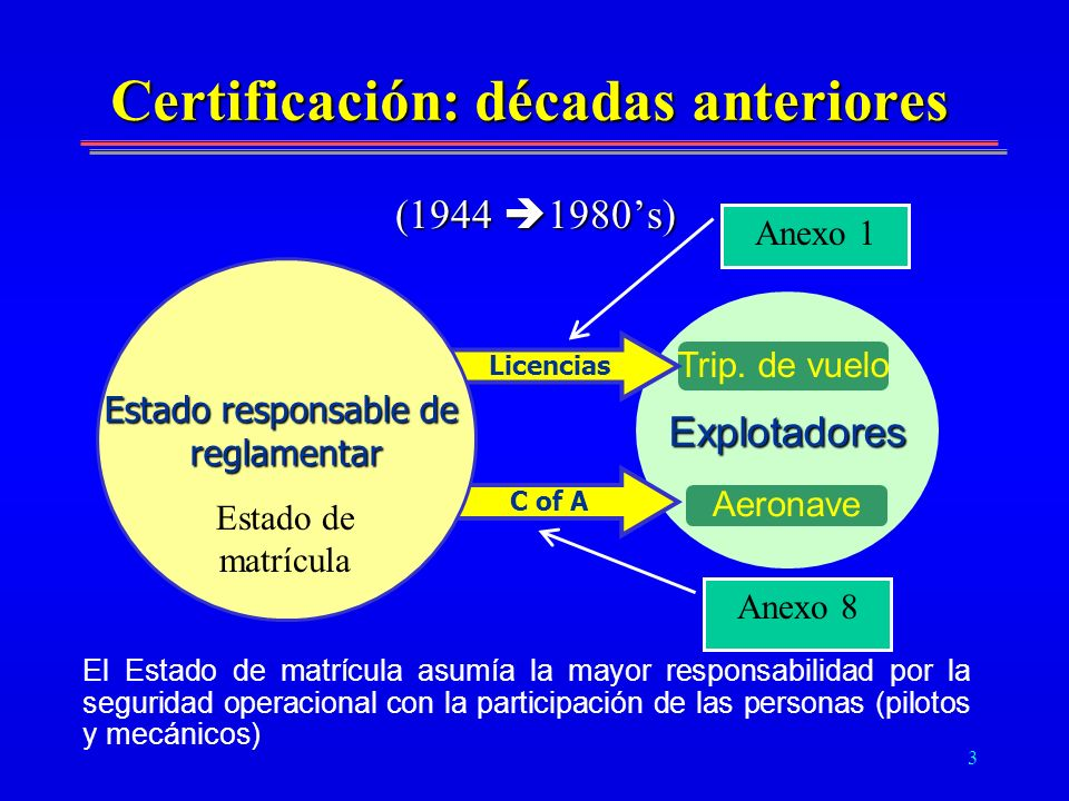 Certificación: décadas anteriores