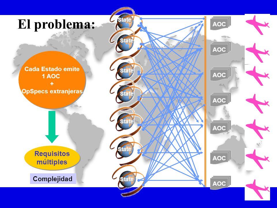 El problema: Requisitos múltiples Complejidad AOC Cada Estado emite
