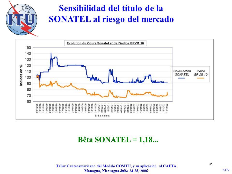 Sensibilidad del título de la SONATEL al riesgo del mercado
