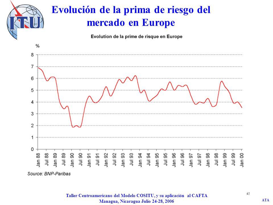 Evolución de la prima de riesgo del mercado en Europe