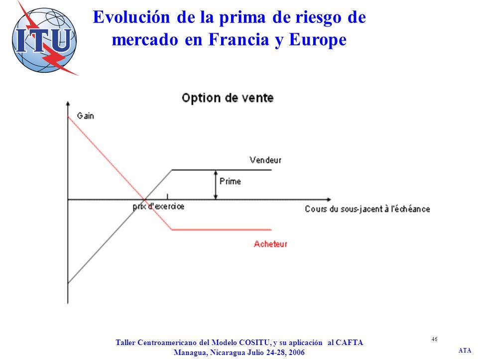 Evolución de la prima de riesgo de mercado en Francia y Europe