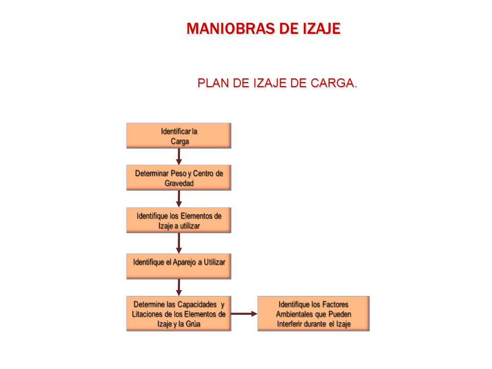 MANIOBRAS DE IZAJE PLAN DE IZAJE DE CARGA. Identificar la Carga