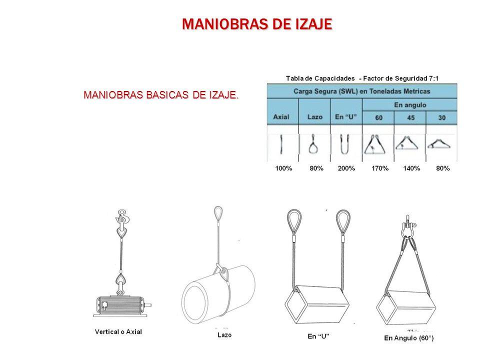 MANIOBRAS BASICAS DE IZAJE.