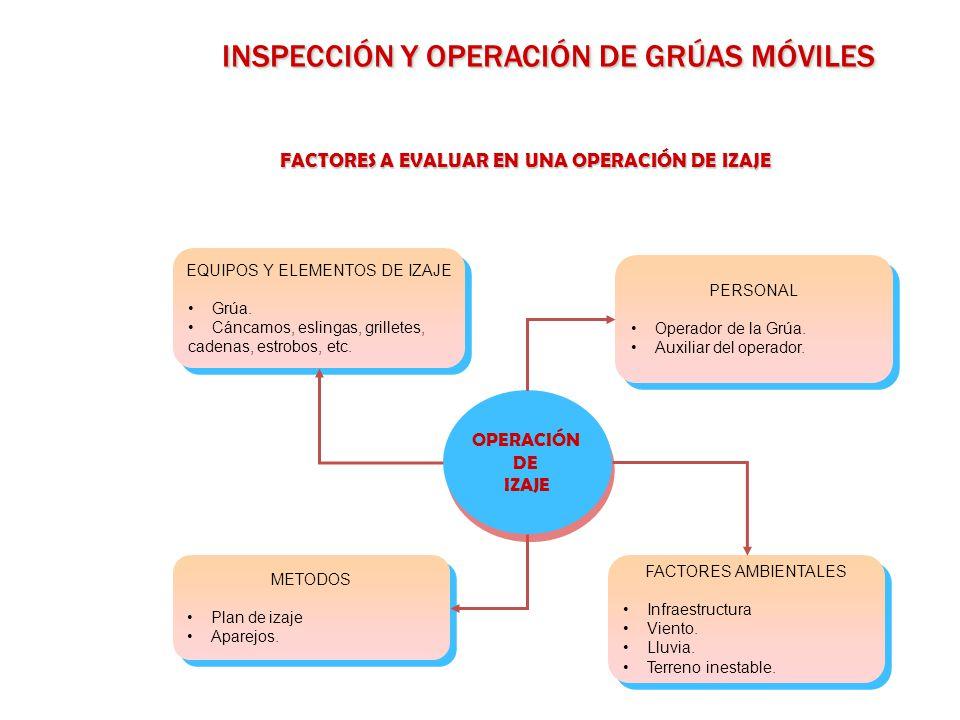 INSPECCIÓN Y OPERACIÓN DE GRÚAS MÓVILES