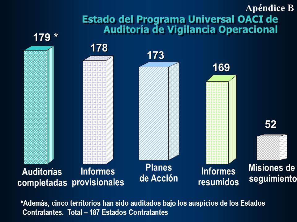 Apéndice BEstado del Programa Universal OACI de Auditoría de Vigilancia Operacional. Auditorías.