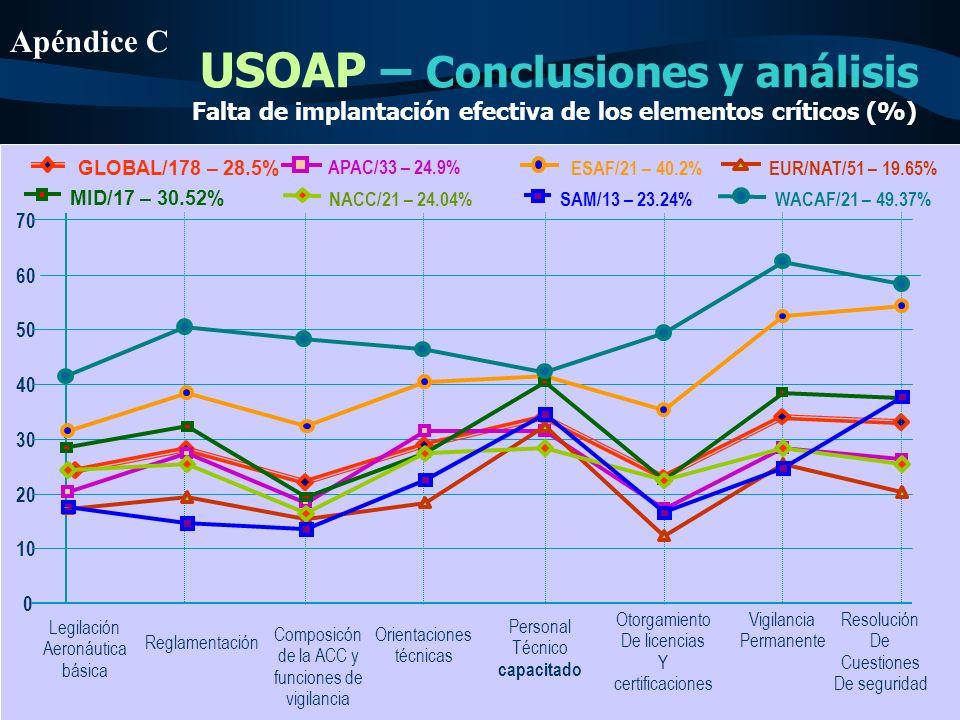 USOAP – Conclusiones y análisis