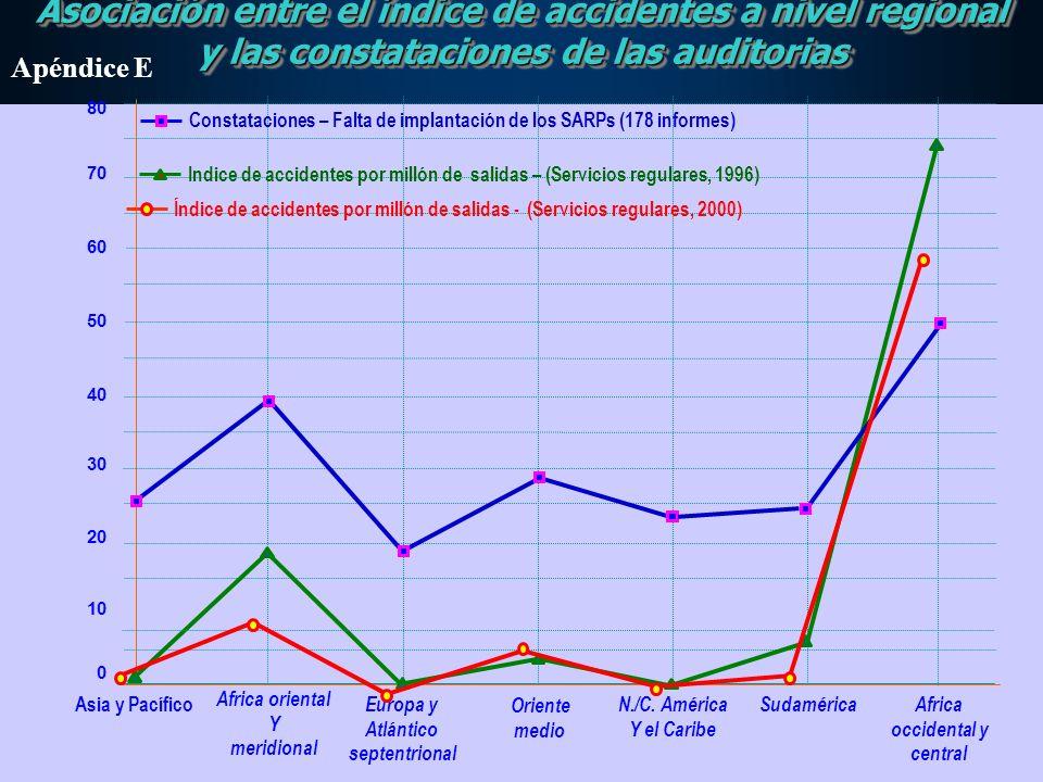 Asociación entre el índice de accidentes a nivel regional y las constataciones de las auditorias