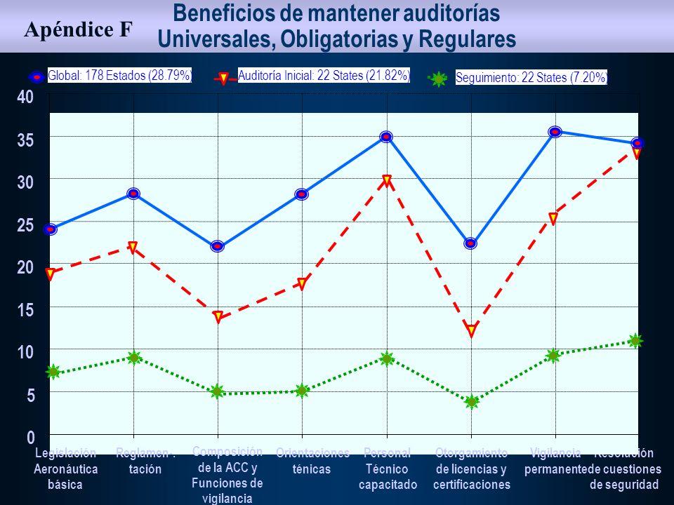 Beneficios de mantener auditorías