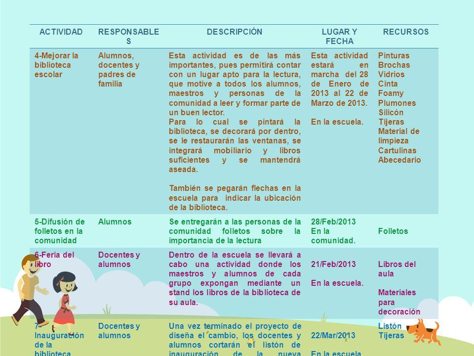 ACTIVIDAD RESPONSABLES. DESCRIPCIÓN. LUGAR Y FECHA. RECURSOS. 4-Mejorar la biblioteca escolar. Alumnos, docentes y padres de familia.