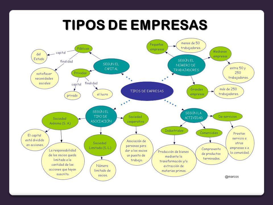 TIPOS DE EMPRESAS