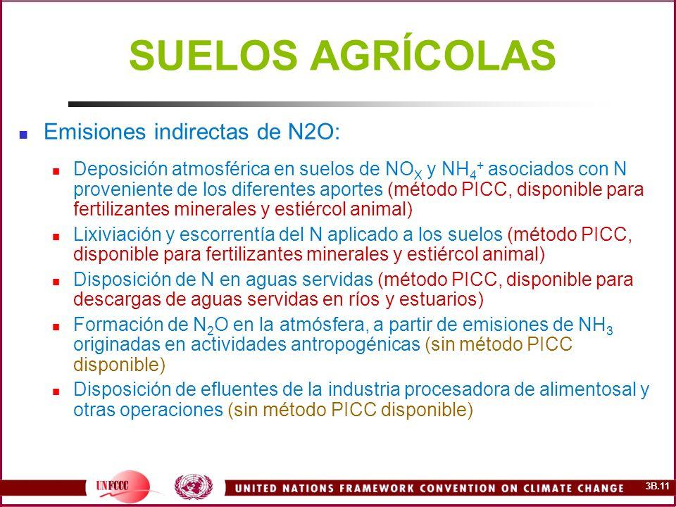 SUELOS AGRÍCOLAS Emisiones indirectas de N2O: