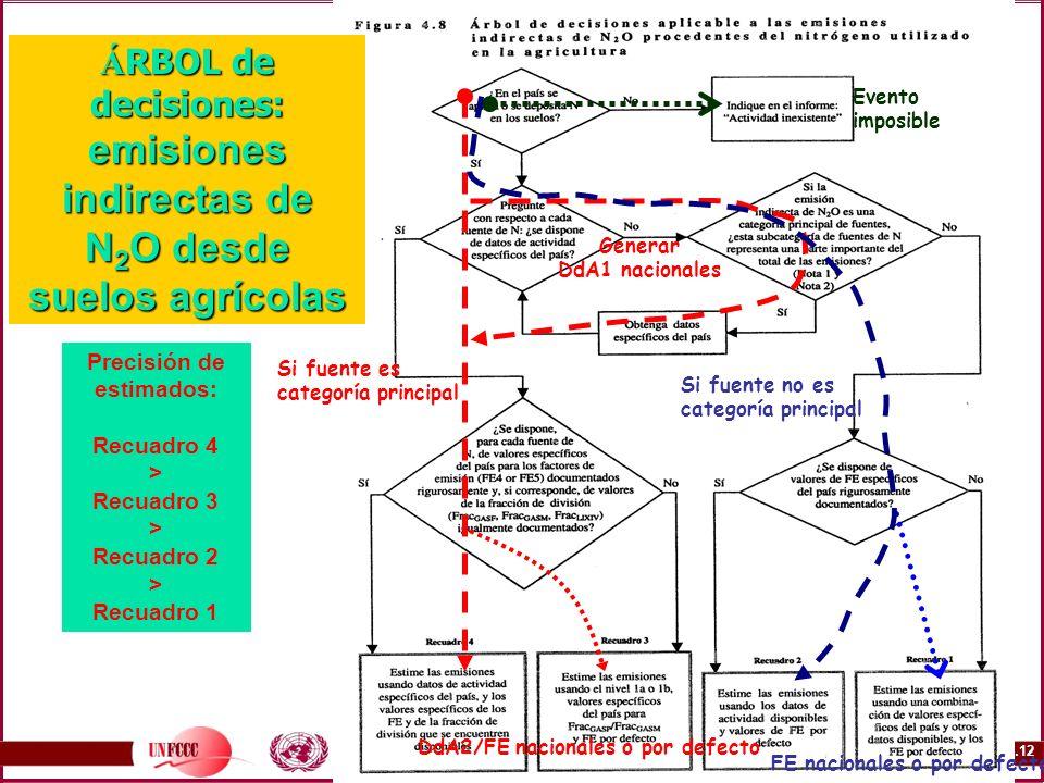 ÁRBOL de decisiones: emisiones indirectas de N2O desde suelos agrícolas