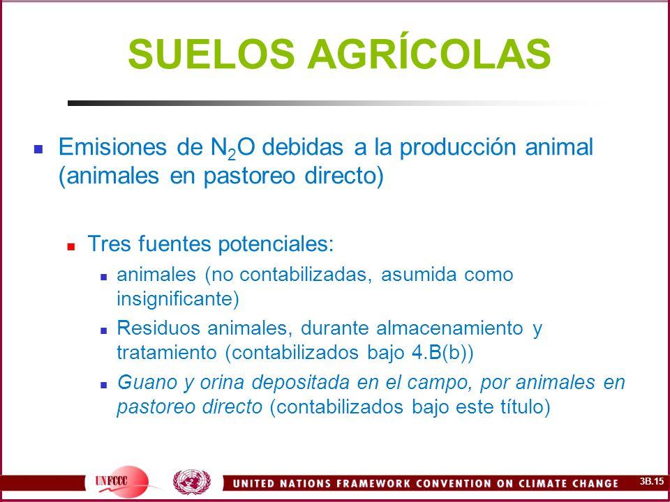 SUELOS AGRÍCOLAS Emisiones de N2O debidas a la producción animal (animales en pastoreo directo) Tres fuentes potenciales: