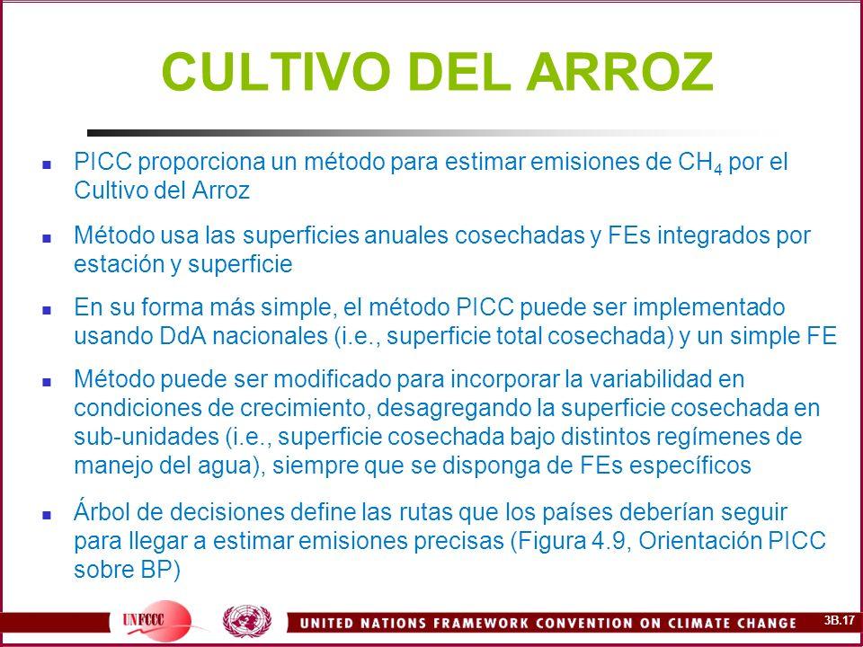 CULTIVO DEL ARROZ PICC proporciona un método para estimar emisiones de CH4 por el Cultivo del Arroz.
