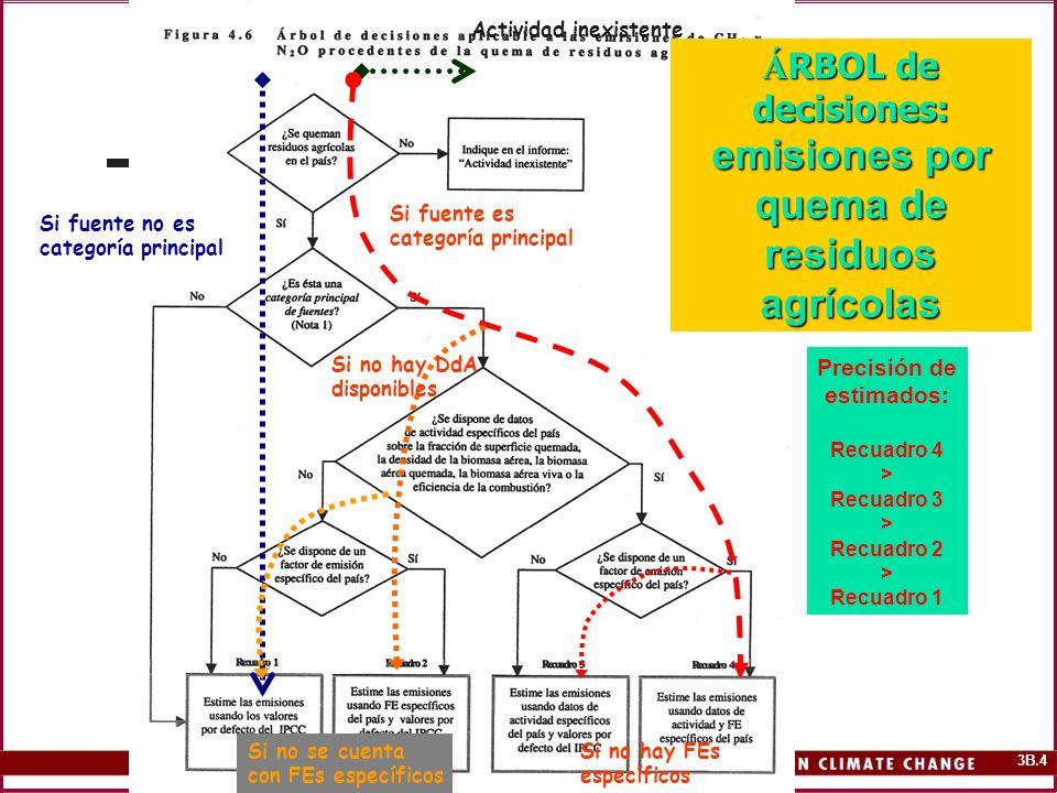 ÁRBOL de decisiones: emisiones por quema de residuos agrícolas