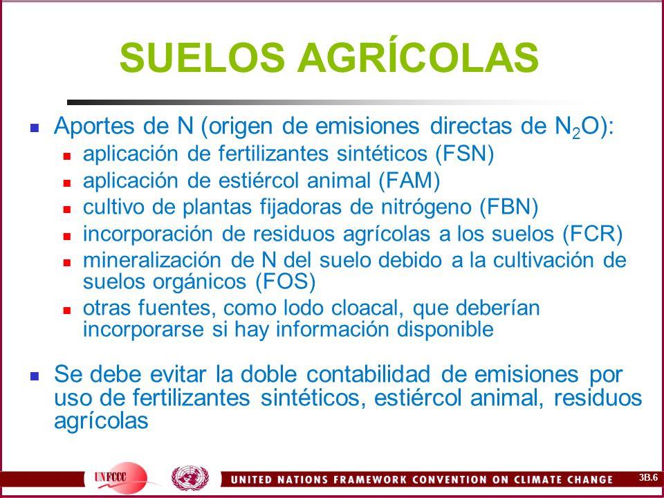 SUELOS AGRÍCOLAS Aportes de N (origen de emisiones directas de N2O):