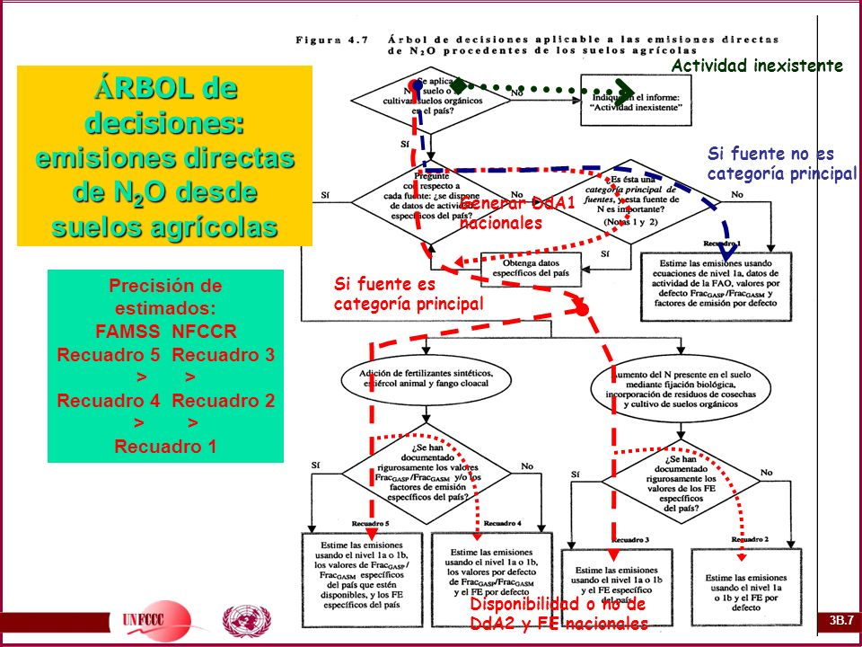 ÁRBOL de decisiones: emisiones directas de N2O desde suelos agrícolas